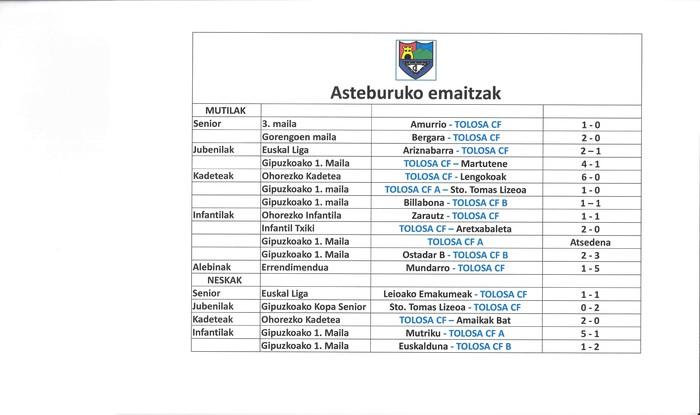 Tolosa Futbol Clubaren emaitzak